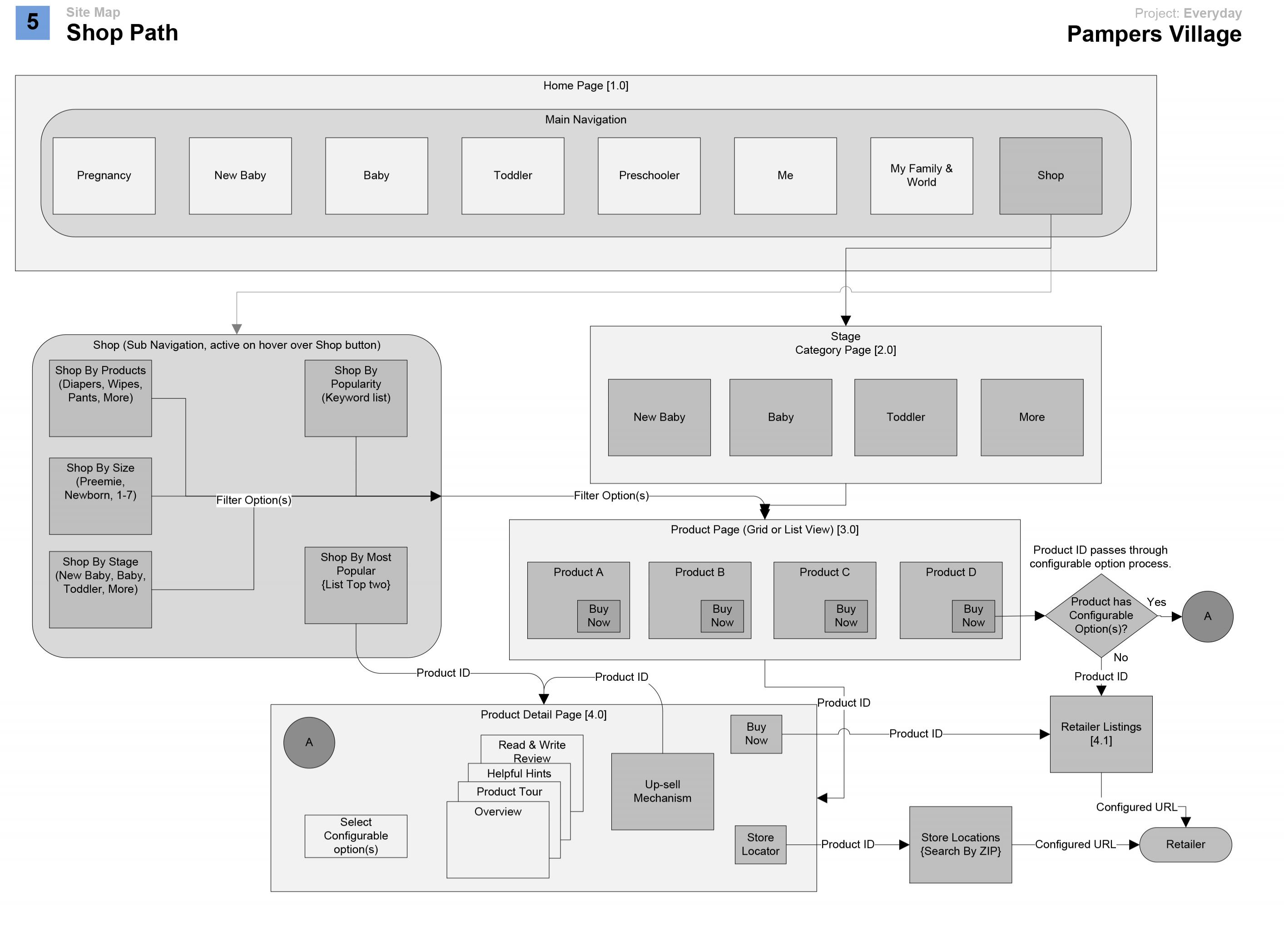 screen pampers wireframes 5